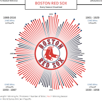 boston-red-sox-visualized
