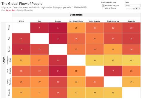 global-flow-of-people