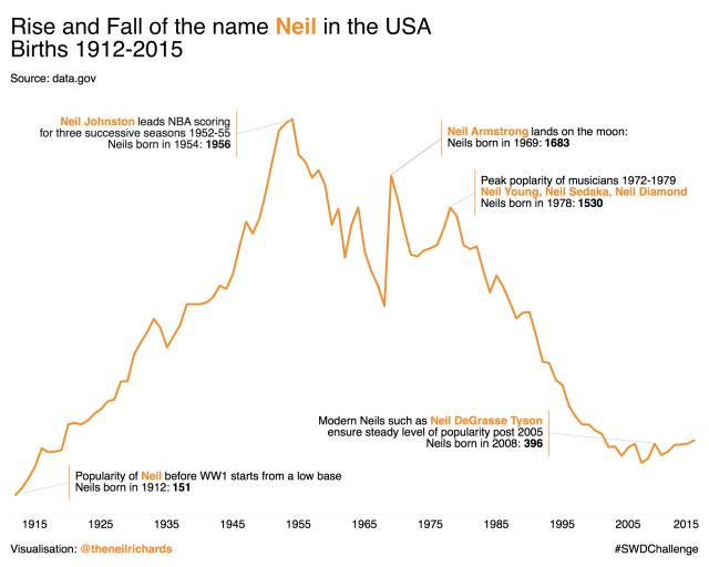 SWD line chart Neil